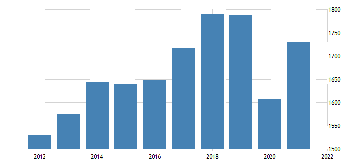 united states real exports of goods bil of chn 2009 dollar fed data