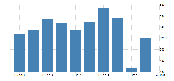united states real exports of goods capital goods except automotive bil of chn 2009 dollar fed data