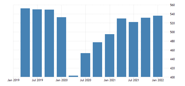 united states real exports of goods capital goods except automotive bil of chn 2009 dollar saar fed data
