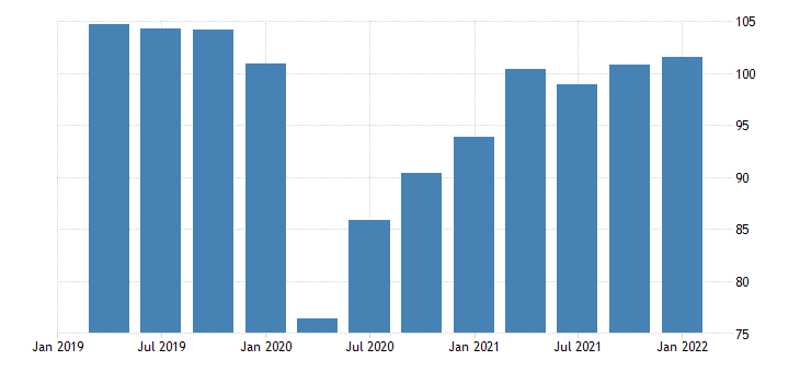 united states real exports of goods capital goods except automotive chain type quantity index index 2009 100 fed data