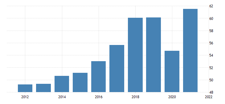 united states real exports of goods capital goods except automotive computers peripherals and parts bil of chn 2009 dollar fed data