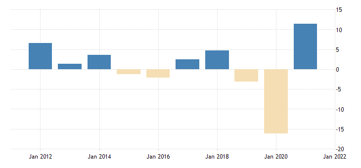 united states real exports of goods capital goods except automotive fed data