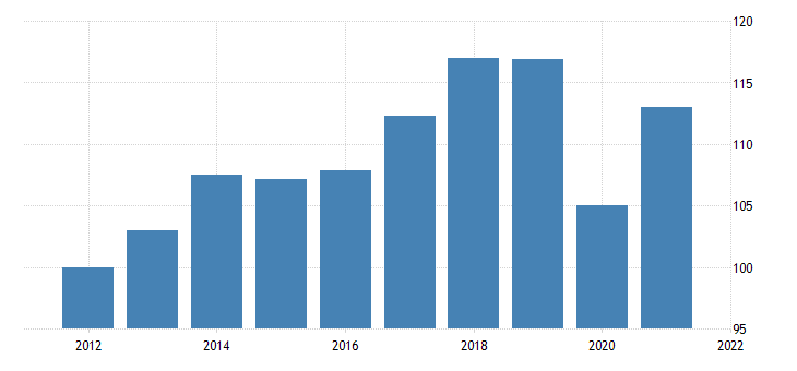 united states real exports of goods chain type quantity index fed data