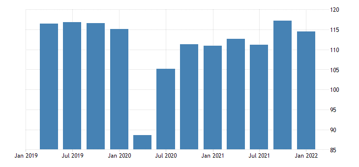 united states real exports of goods chain type quantity index index 2009 100 fed data