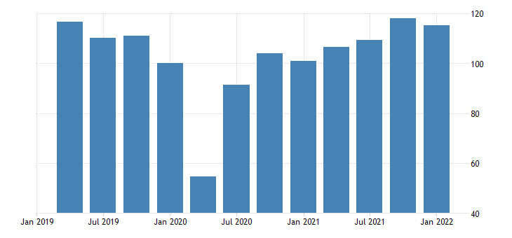 united states real exports of goods consumer goods except automotive durable goods bil of chn 2009 dollar saar fed data