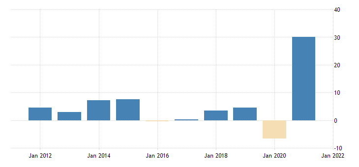 united states real exports of goods consumer goods except automotive nondurable goods fed data