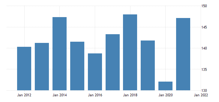 united states real exports of goods industrial supplies and materials durable goods bil of chn 2009 dollar fed data