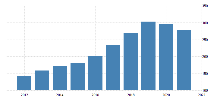 united states real exports of goods industrial supplies and materials nondurable goods petroleum and products fed data