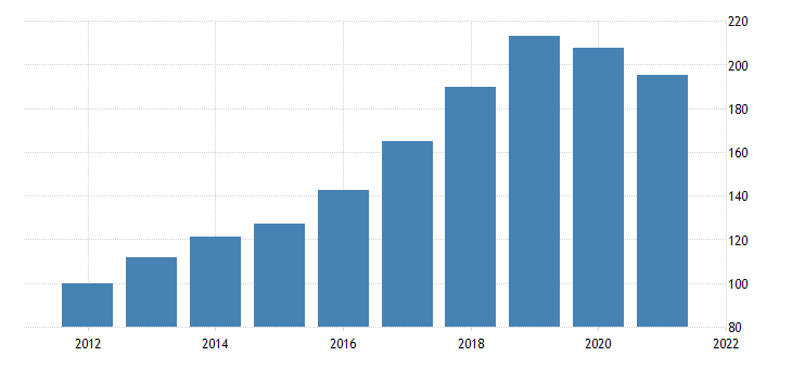 united states real exports of goods quantity index industrial supplies and materials nondurable goods petroleum and products fed data