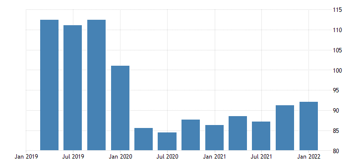 united states real exports of services chain type quantity index index 2009 100 fed data