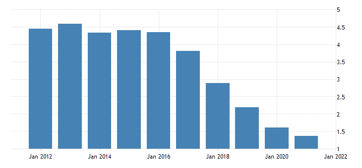 united states real exports of services other bil of chn 2009 dollar fed data