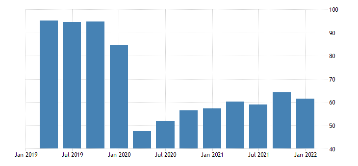 united states real exports of services transport bil of chn 2009 dollar saar fed data