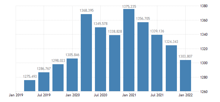 united states real federal consumption expenditures  gross investment 1 decimal bil of chained 2005 $ q saar fed data