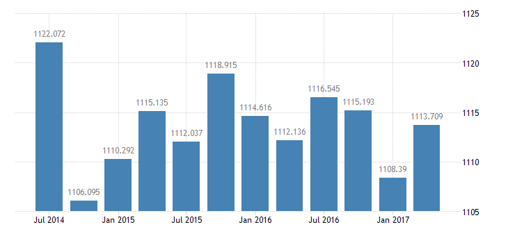 united states real federal consumption expenditures  gross investment 3 decimal bil of chained 2005 $ q saar fed data