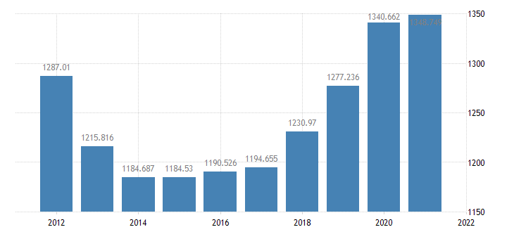 united states real federal consumption expenditures  gross investment bil of chained 2005 $ a na fed data