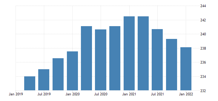 united states real federal government consumption expenditures defense consumption expenditures gross output of general government value added compensation of general government employees bil of chn 2009 dollar fed data