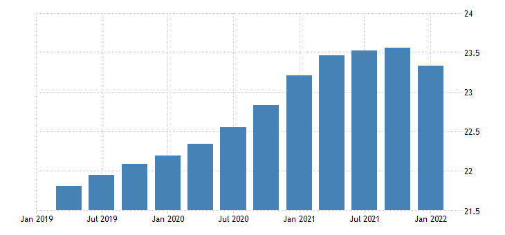 united states real federal government consumption expenditures defense consumption expenditures own account investment bil of chn 2009 dollar fed data