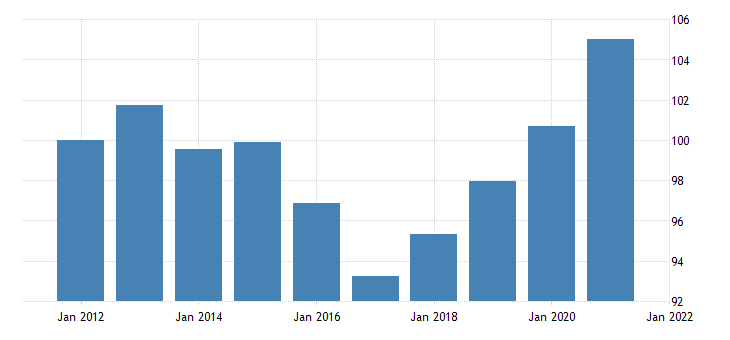 united states real federal government consumption expenditures defense consumption expenditures own account investment chain type quantity index fed data