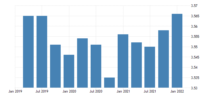 united states real federal government consumption expenditures defense consumption expenditures sales to other sectors bil of chn 2009 dollar fed data