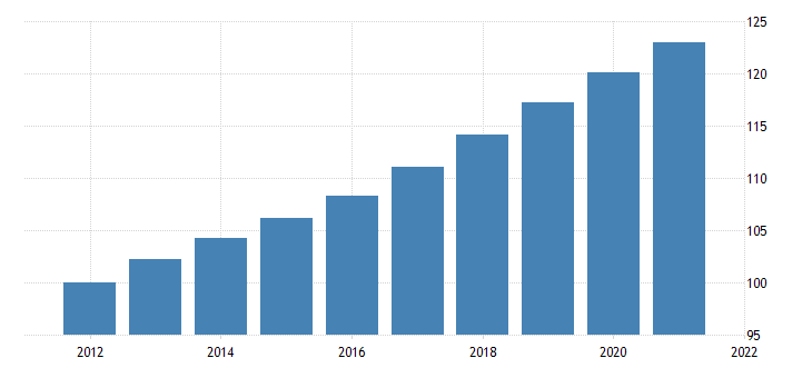 united states real federal government consumption expenditures nondefense consumption expenditures gross output of general government value added consumption of general government fixed capital chain type quantity index fed data