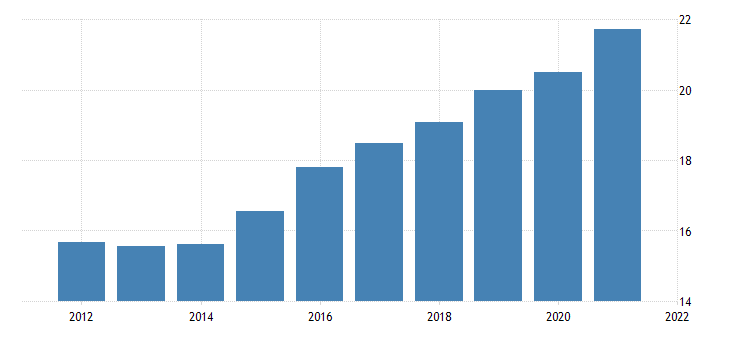 united states real federal government consumption expenditures nondefense consumption expenditures own account investment bil of chn 2009 dollar fed data
