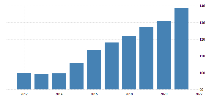 united states real federal government consumption expenditures nondefense consumption expenditures own account investment chain type quantity index fed data