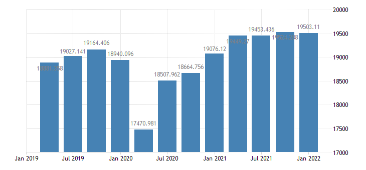 united states real final sales of domestic product 1 decimal bil of chained 2005 $ q saar fed data