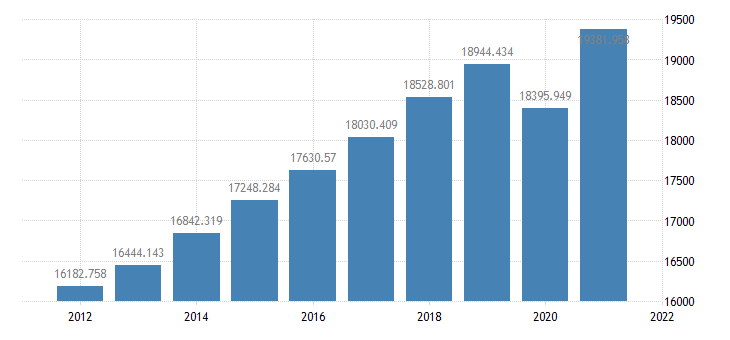 united states real final sales of domestic product bil of chained 2005 $ a na fed data