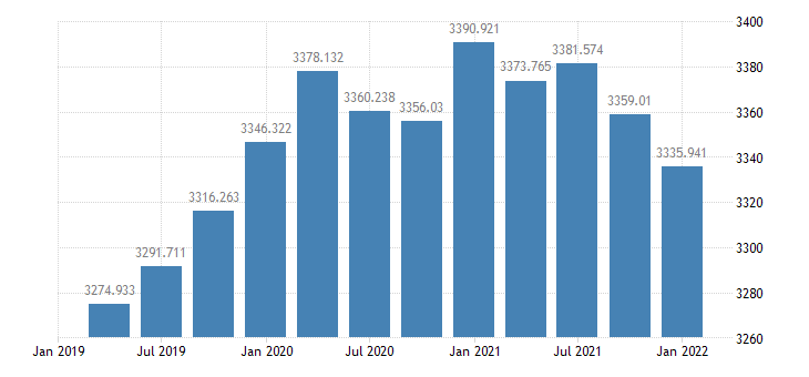 united states real government consumption expenditures  gross investment 1 decimal bil of chained 2005 $ q saar fed data