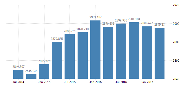 united states real government consumption expenditures  gross investment 3 decimal bil of chained 2005 $ q saar fed data