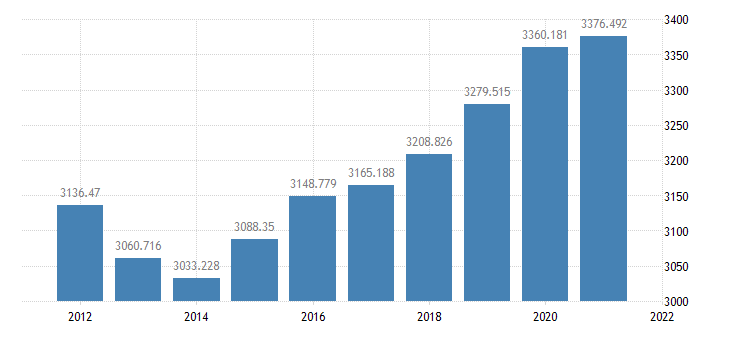 united states real government consumption expenditures  gross investment bil of chained 2005 $ a na fed data