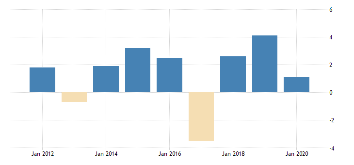 united states real government consumption expenditures and gross investment federal health fed data