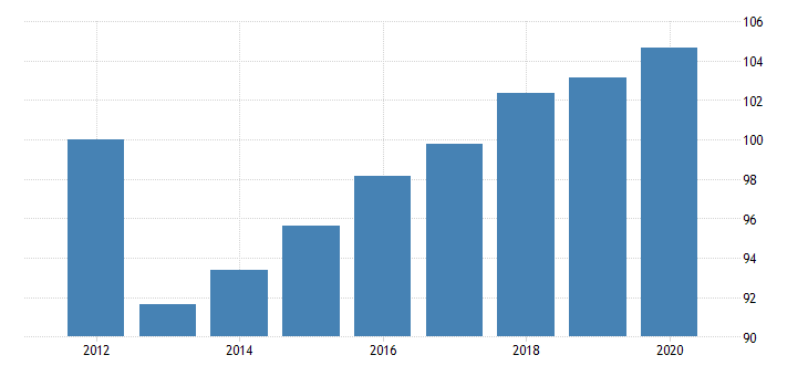 united states real government consumption expenditures and gross investment federal public order and safety chain type quantity index fed data