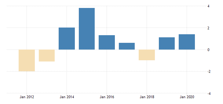 united states real government consumption expenditures and gross investment government economic affairs transportation fed data