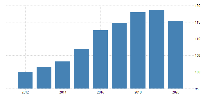 united states real government consumption expenditures and gross investment quantity index state and local net health gross expenditures fed data