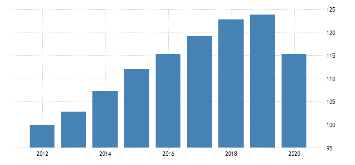 united states real government consumption expenditures and gross investment quantity index state and local net health sales to other sectors fed data