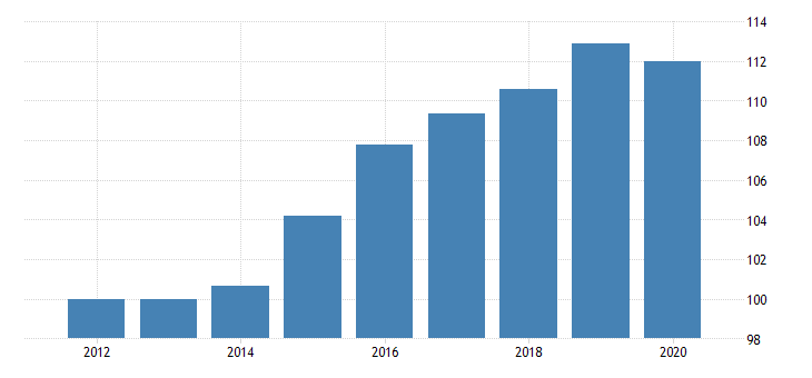 united states real government consumption expenditures and gross investment state and local education elementary and secondary chain type quantity index fed data