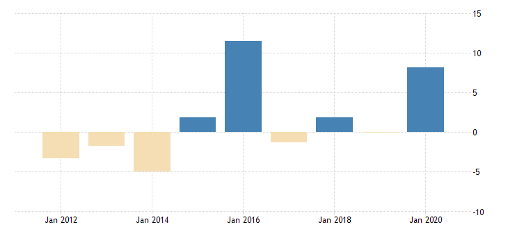 united states real government consumption expenditures and gross investment state and local net health fed data