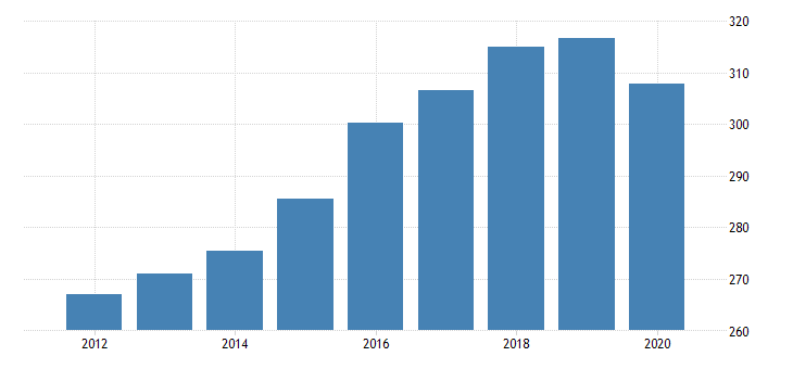 united states real government consumption expenditures and gross investment state and local net health gross expenditures bil of chn 2009 dollar fed data