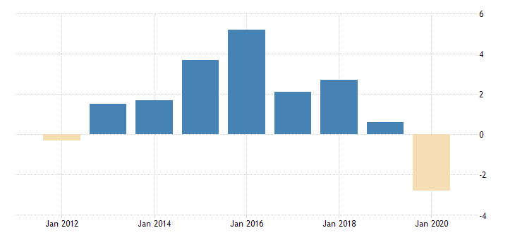 united states real government consumption expenditures and gross investment state and local net health gross expenditures fed data