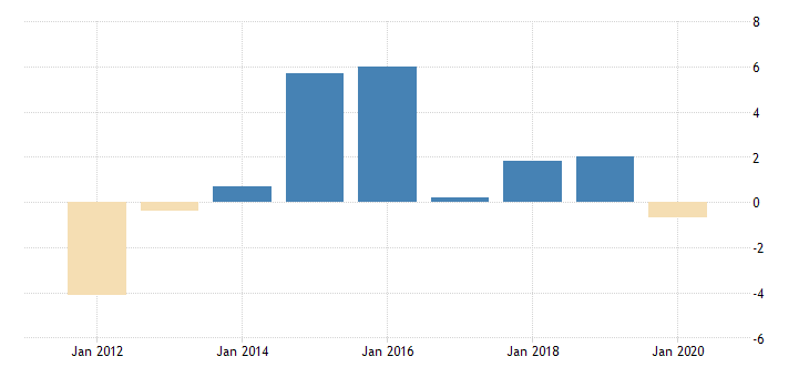 united states real government consumption expenditures and gross investment state and local recreation and culture fed data