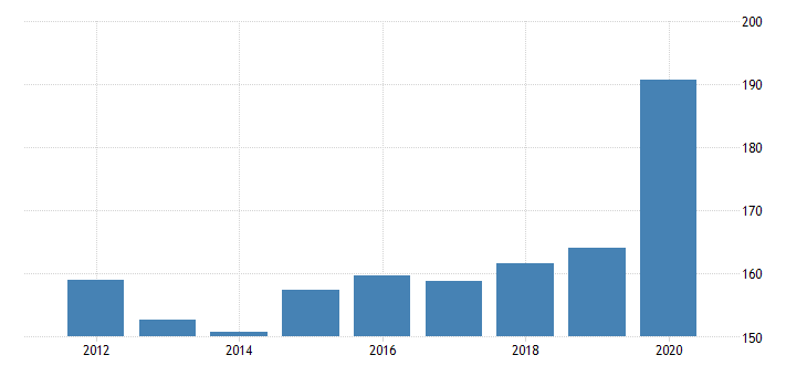united states real government consumption expenditures and gross investments federal economic affairs fed data