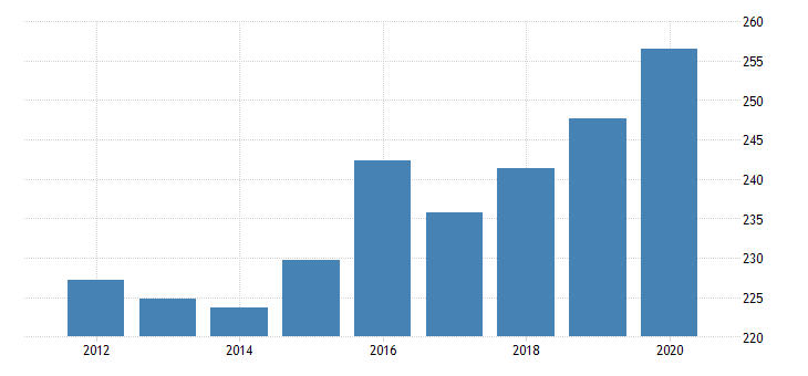 united states real government consumption expenditures and gross investments health fed data
