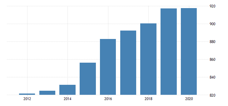 united states real government consumption expenditures and gross investments state and local education fed data
