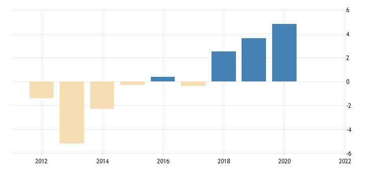 united states real government consumption expenditures federal consumption expenditures fed data