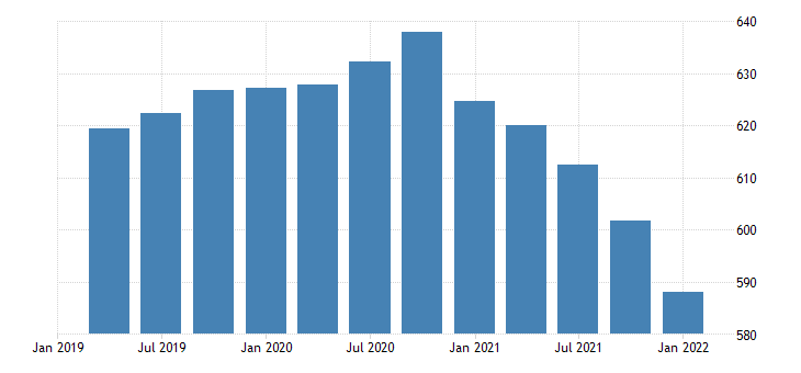 united states real government consumption expenditures federal national defense bil of chn 2009 dollar fed data