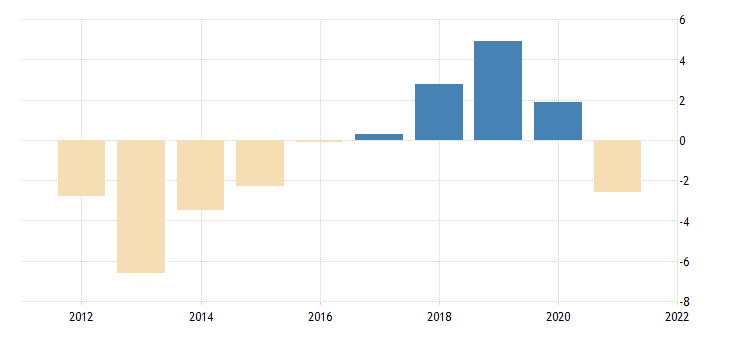 united states real government consumption expenditures federal national defense consumption expenditures fed data