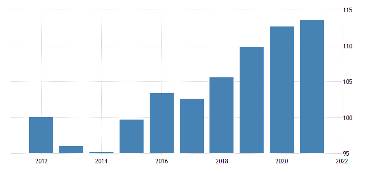united states real government consumption expenditures gross output of general government intermediate goods and services purchased services chain type quantity index fed data