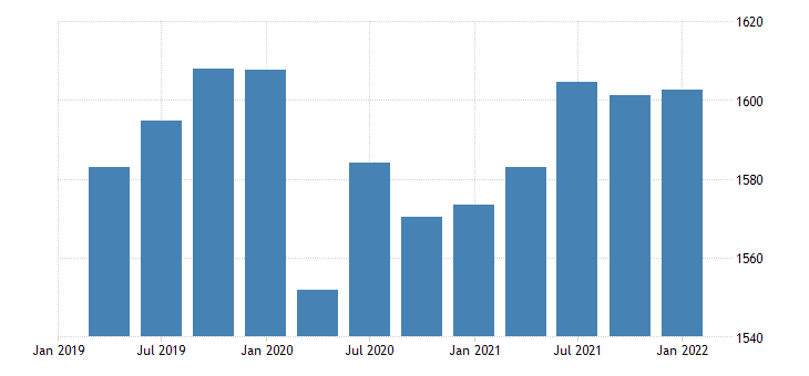 united states real government consumption expenditures gross output of general government value added compensation of general government employees fed data
