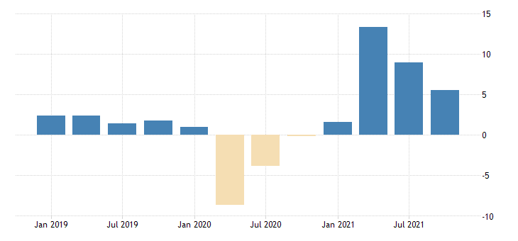 united states real gross domestic income fed data